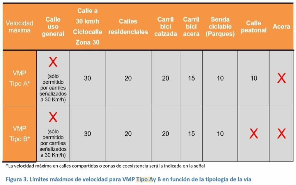 Normativa de patinetes eléctricos en Valencia